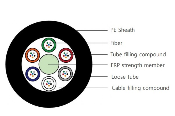 Stranded Non-metallic Optical Fibre Cable 48 core VIVANCO VCFAUSN48S2PE (2000m/Drum)